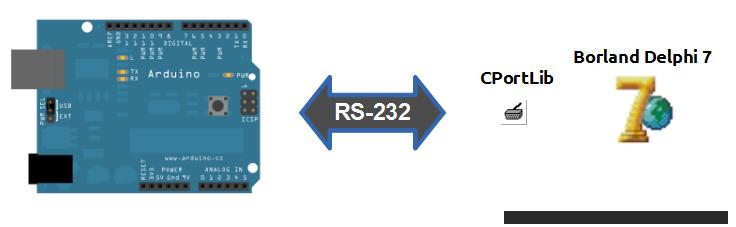 ArduinoRS232Delphi7