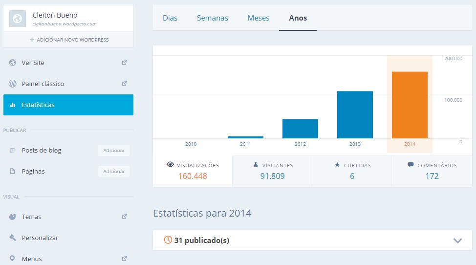 BlogCleitonBuenoEstatisticas