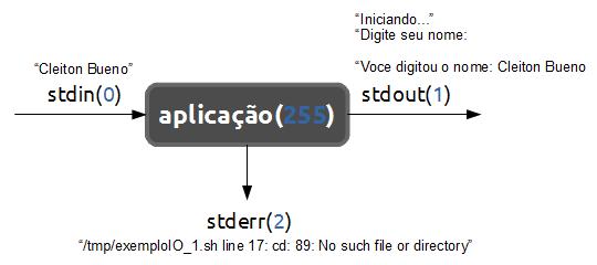 linuxIO_proc_fd_cleitonbueno.com
