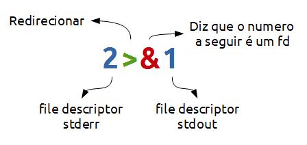 LinuxRedirectIO_cleitonbueno.com